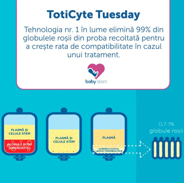 TotiCyte - metoda de procesare a probei de sange care obtine de 3 ori mai multe celule stem