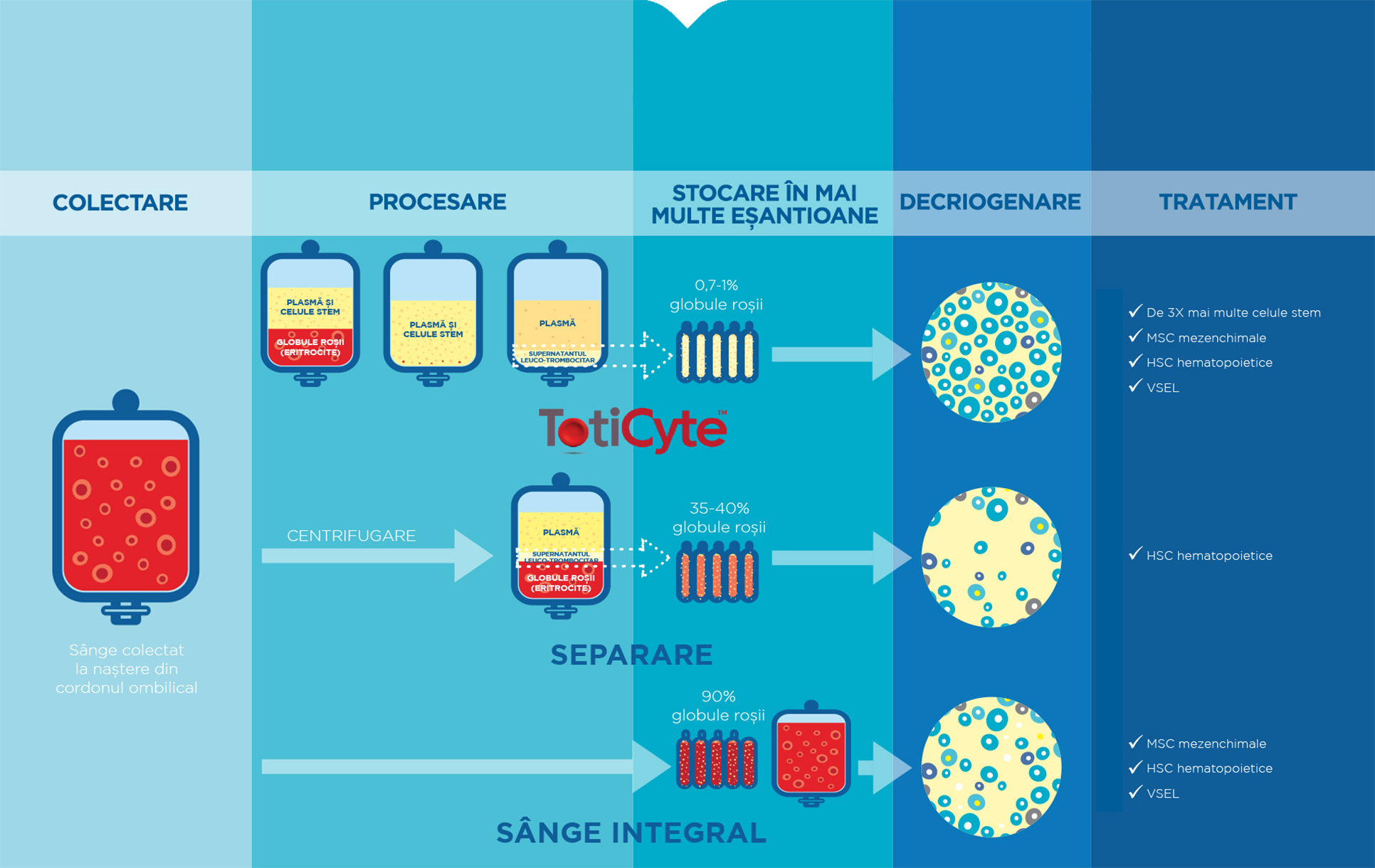 Kit de Recoltare Celule Stem